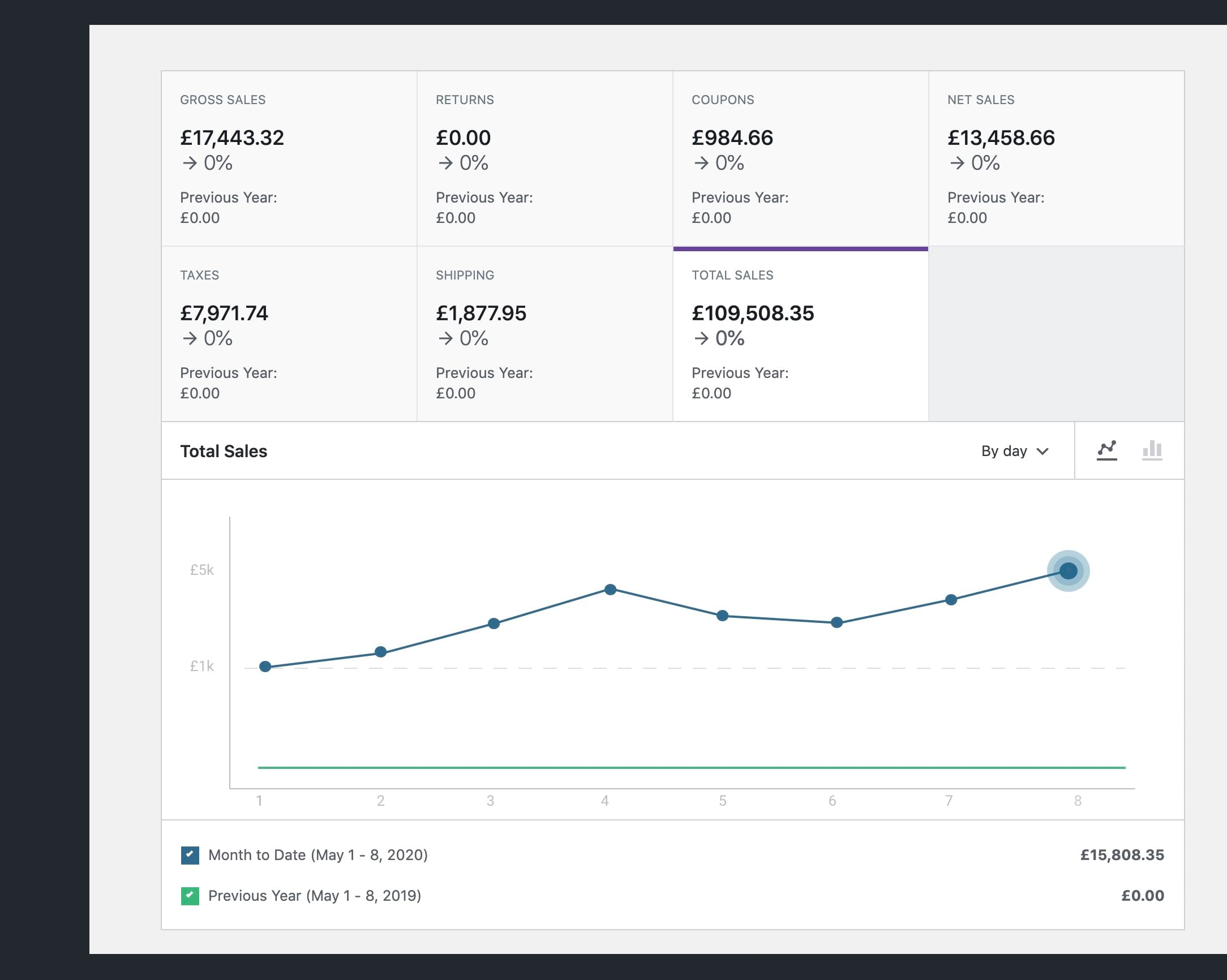 Woocommerce Sales Dashboard